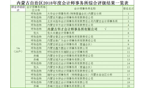 2018年度注协评级文件